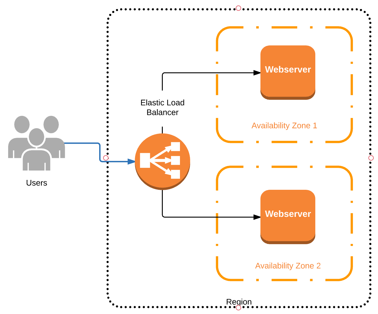 An example of a High-Availability setup on AWS