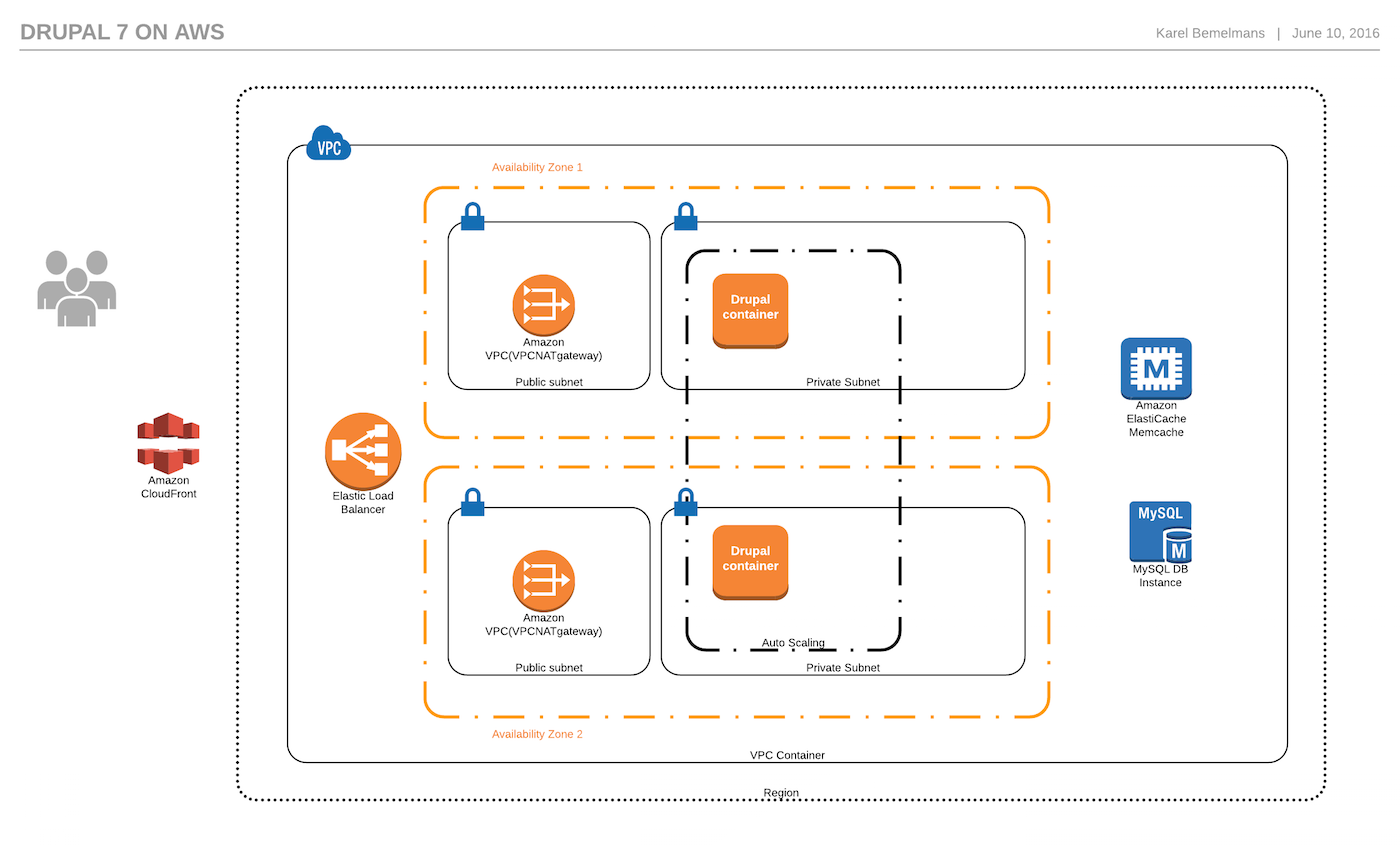 Drupal 7 stack on AWS