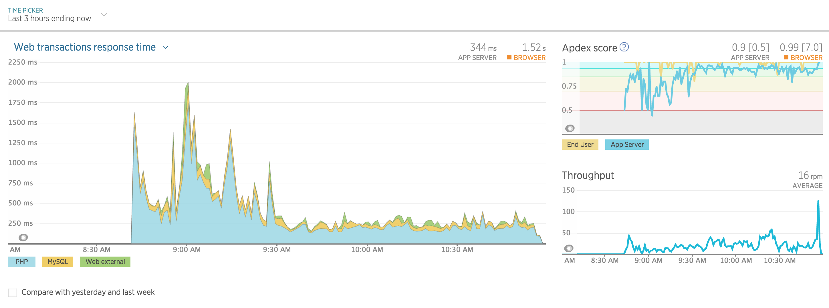 Using the New Relic APM
