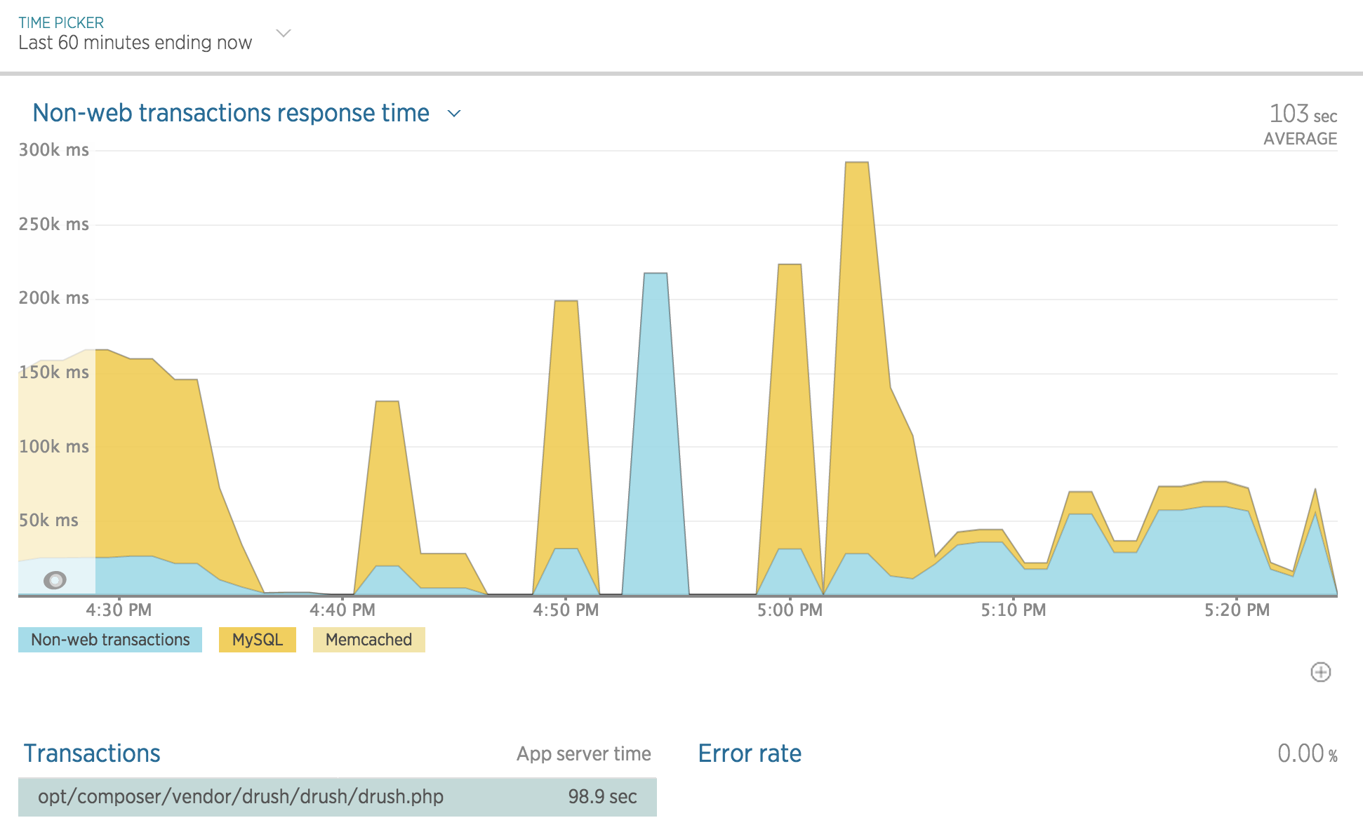 New Relic APM graph of a drush command
