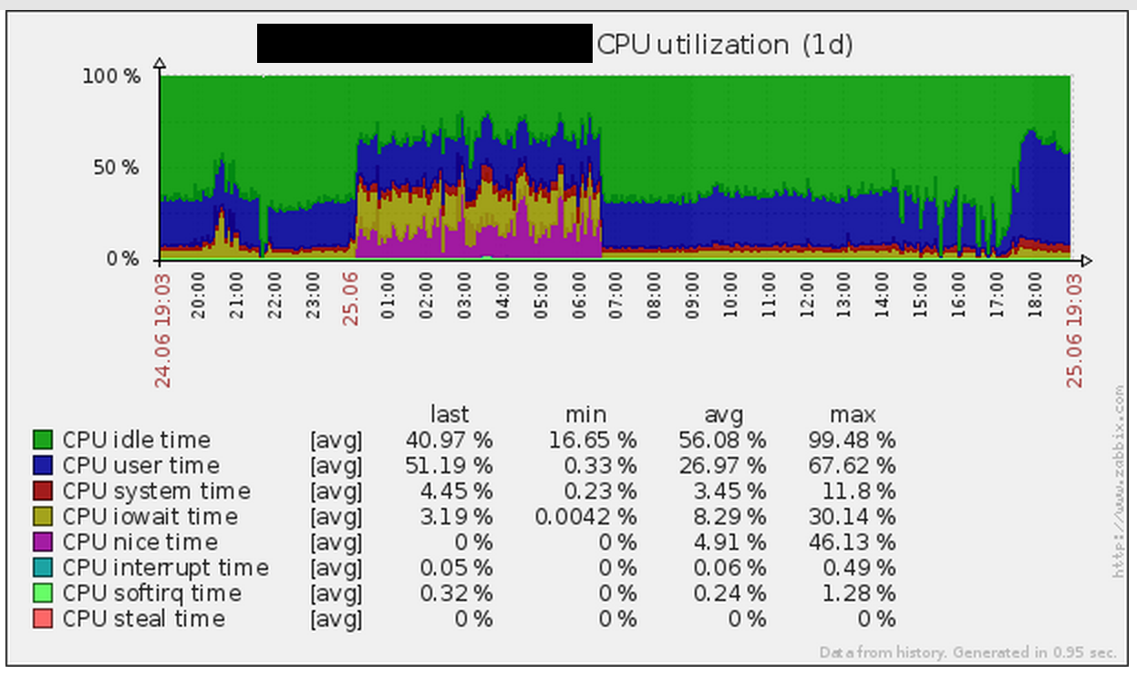 Zabbix CPU utilization graph during a performance problem